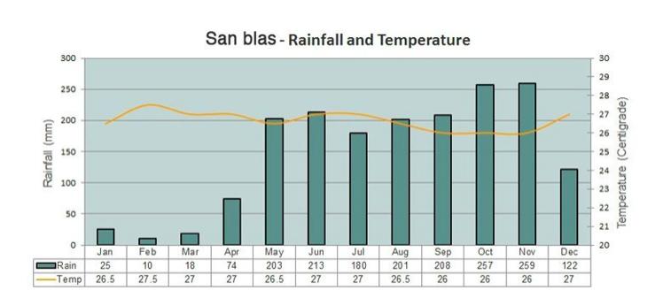 clima em san Blas