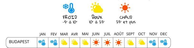 quando ir para Budapeste ? Clima Budapeste